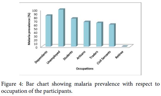 malaria-chemotherapy-control-elimination-malaria-prevalence-occupation