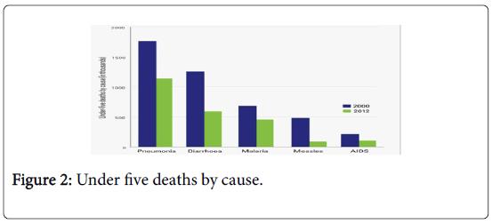 malaria-chemotherapy-control-five-deaths