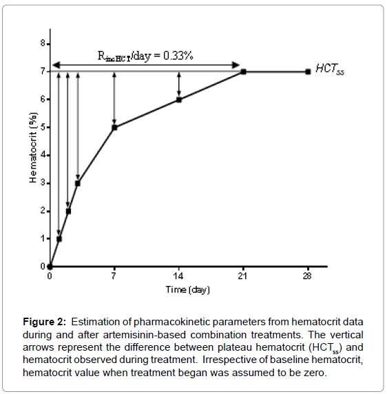 malaria-chemotherapy-control-hematocrit-data
