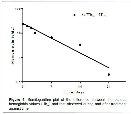 malaria-chemotherapy-control-hemoglobin-values