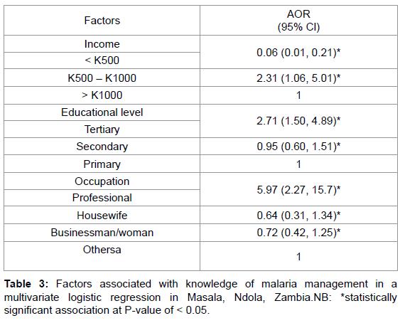 malaria-chemotherapy-control-multivariate-logistic