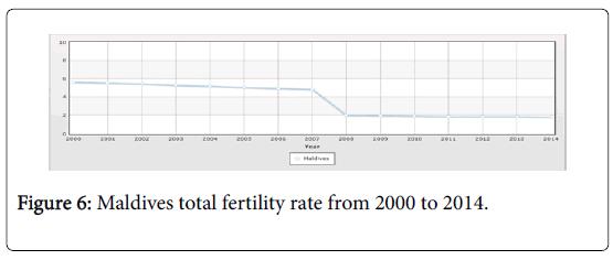 malaria-chemotherapy-control-total-fertility