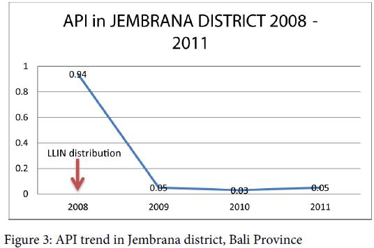 malaria-chemotherapy-control-trend-jembrana-province