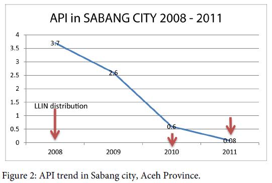 malaria-chemotherapy-control-trend-sabang-province