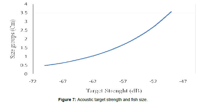 marine-science-research-Acoustic-target-strength-fish-size