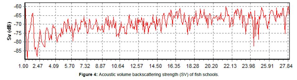 marine-science-research-Acoustic-volume-backscattering-strength