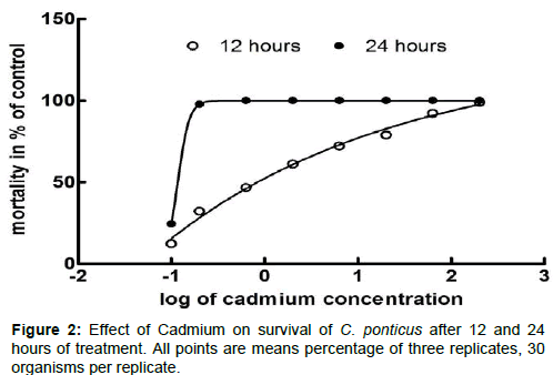 marine-science-research-Cadmium-survival