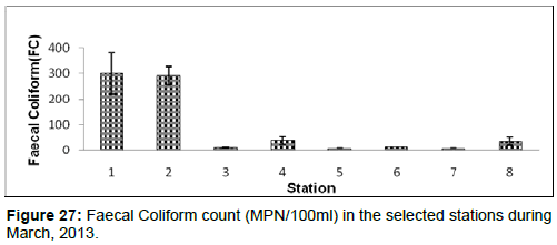 marine-science-research-Faecal-Coliform-count-MPN