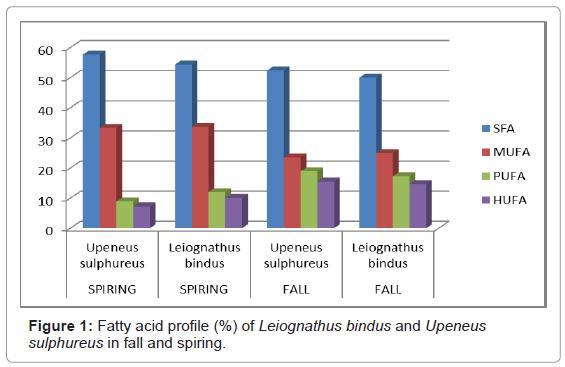 marine-science-research-Fatty-acid-profile
