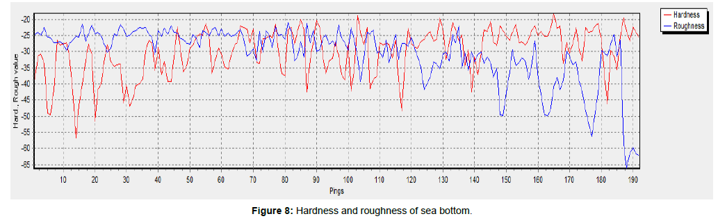 marine-science-research-Hardness-roughness-sea