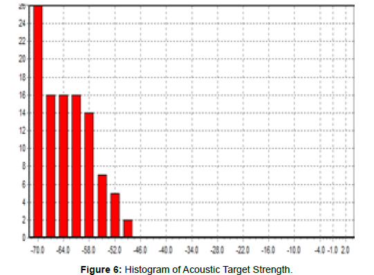 marine-science-research-Histogram-Acoustic-Target-Strength