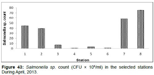 marine-science-research-Salmonella