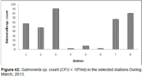 marine-science-research-Salmonella-sp-count-selected-stations