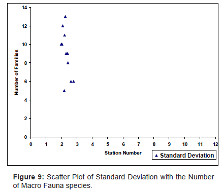 marine-science-research-Scatter-Plot-Standard-Deviation