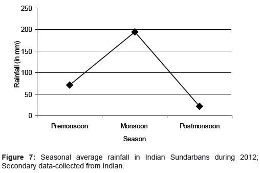 marine-science-research-Seasonal-average-rainfall