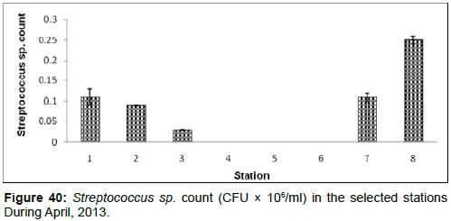 marine-science-research-Streptococcus-sp-count-CFU