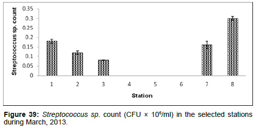 marine-science-research-Streptococcus-sp-count-selected-stations