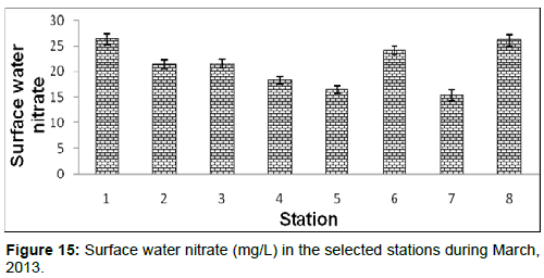 marine-science-research-Surface-nitrate-stations-March