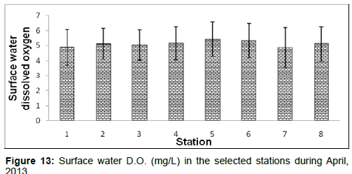 marine-science-research-Surface-water-DO-selected-stations