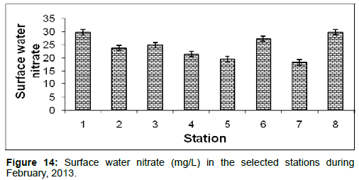 marine-science-research-Surface-water-nitrate