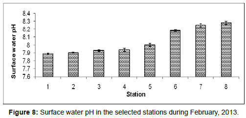 marine-science-research-Surface-water-pH