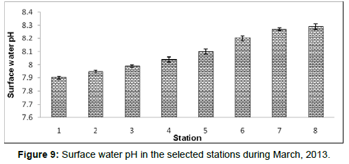 marine-science-research-Surface-water-pH-selected-stations