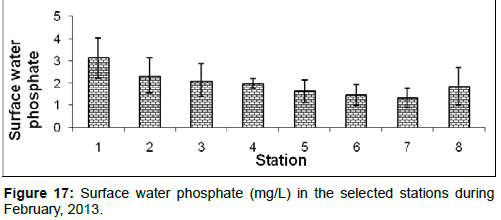 marine-science-research-Surface-water-phosphate
