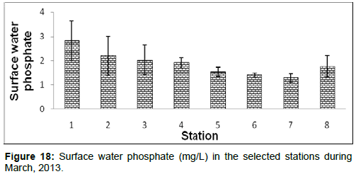 marine-science-research-Surface-water-phosphate-stations