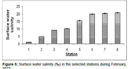 marine-science-research-Surface-water-salinity
