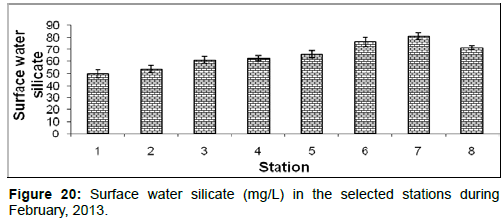 marine-science-research-Surface-water-silicate
