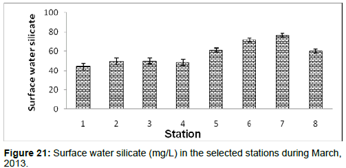 marine-science-research-Surface-water-silicate-selected-stations