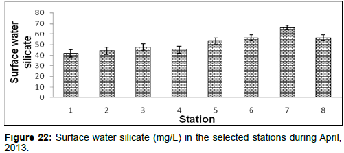 marine-science-research-Surface-water-silicate-stations-during-April