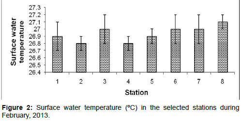 marine-science-research-Surface-water-temperature