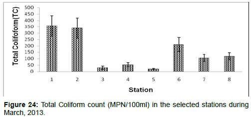 marine-science-research-Total-Coliform-count-selected-stations