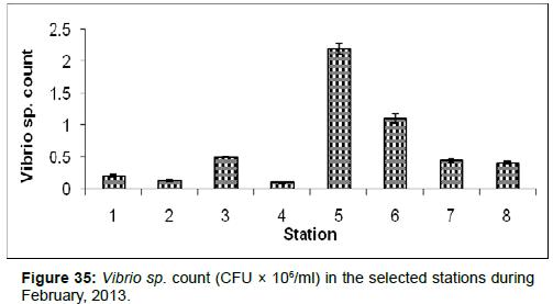 marine-science-research-Vibrio-sp-count