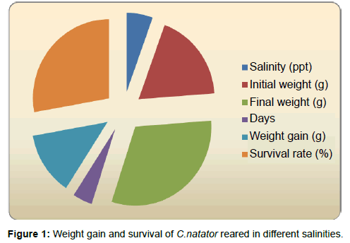 marine-science-research-Weight-gain-survival