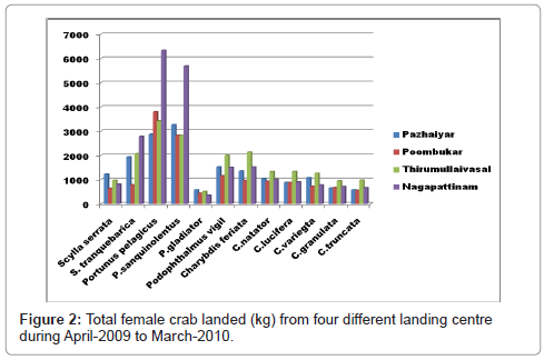 marine-science-research-development-Total-female