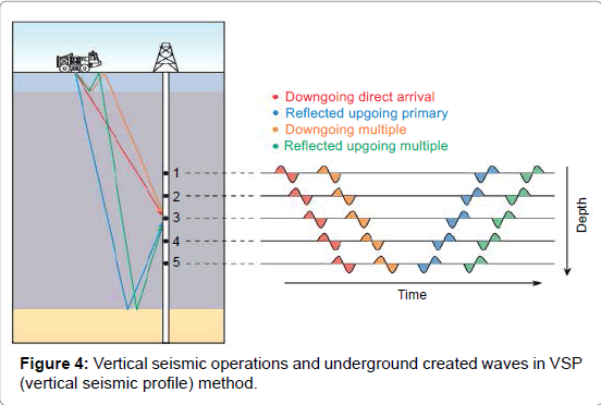 marine-science-research-development-Vertical-seismic