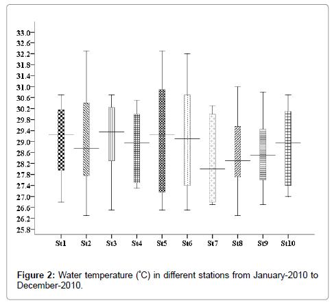 marine-science-research-development-Water-temperature