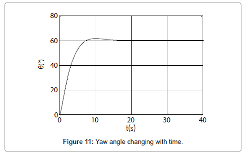 marine-science-research-development-Yaw-angle