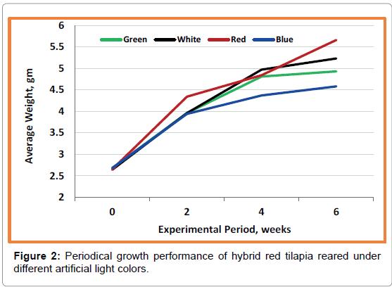 marine-science-research-development-hybrid-red