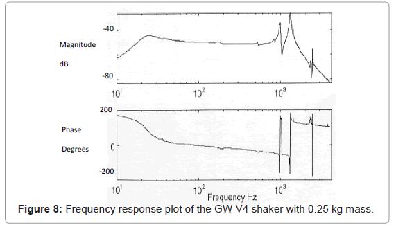 marine-science-research-development-response-plot