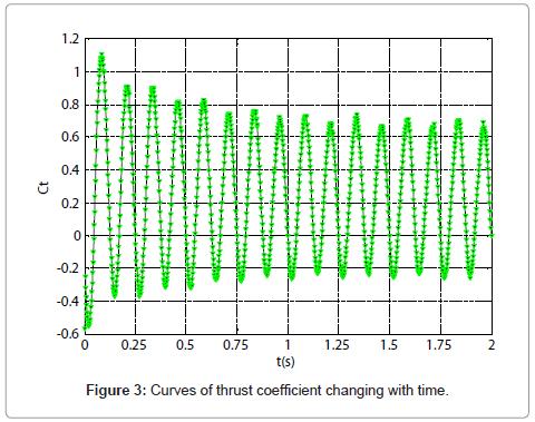marine-science-research-development-thrust-coefficient