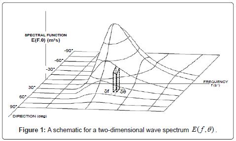 marine-science-research-development-wave-spectrum