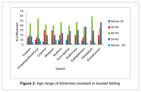 marine-science-research-fishermen-involved