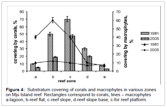marine-science-research-macrophytes-various-zones