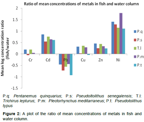 marine-science-research-mean-concentrations-metals