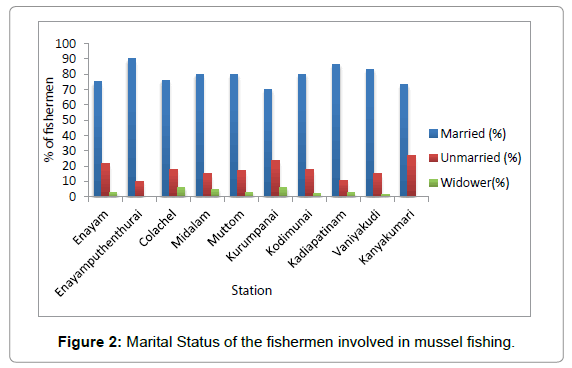 marine-science-research-mussel-fishing