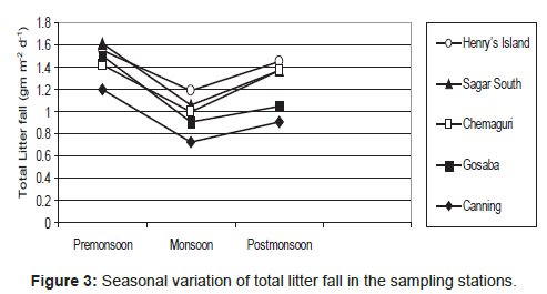 marine-science-research-total-litter-fall