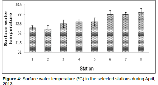 marine-science-research-water-temperature